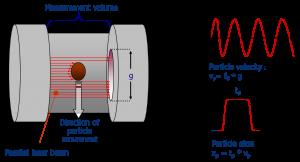 Principle of the EUcoalsizer laser probe